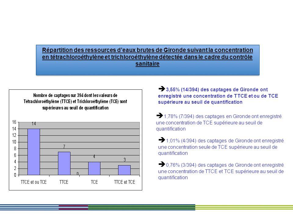 Répartition des ressources d'eaux brutes de Gironde suivant la concentration en tétrachloroéthylène et trichloroéthylène détectée dans le cadre du contrôle sanitaire