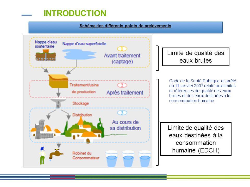 INTRODUCTION Limite de qualité des eaux brutes