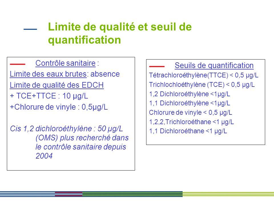 Limite de qualité et seuil de quantification