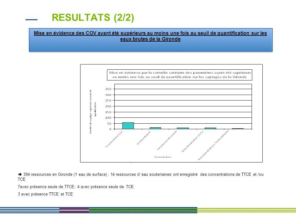 RESULTATS (2/2) Mise en évidence des COV ayant été supérieurs au moins une fois au seuil de quantification sur les eaux brutes de la Gironde.
