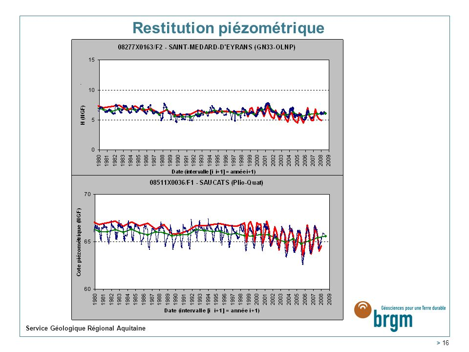 Restitution piézométrique