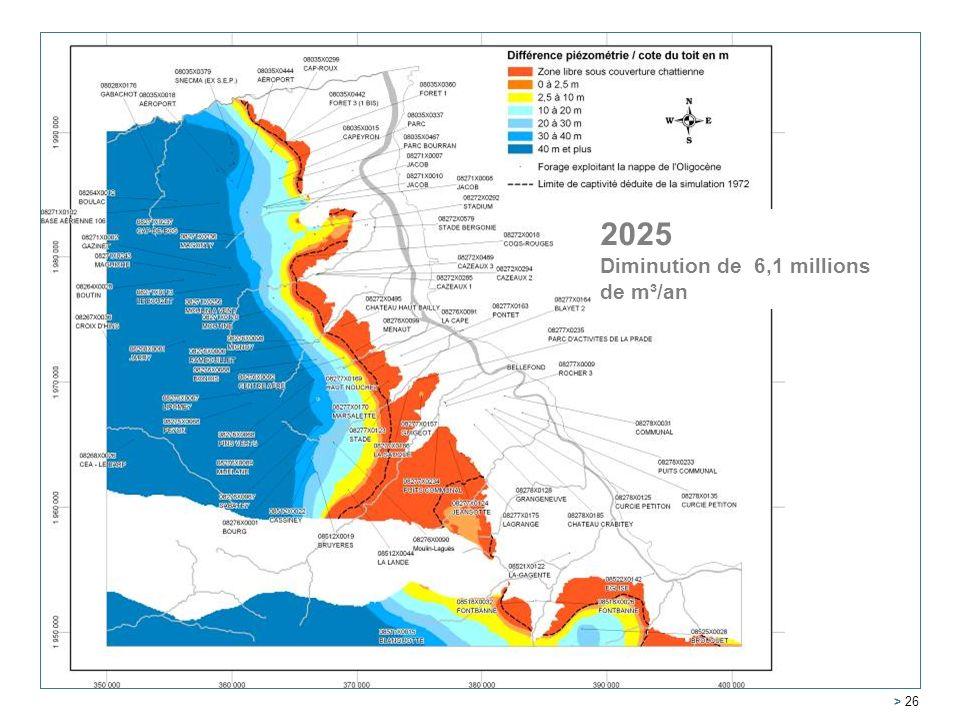 2005 2025 Diminution de 6,1 millions de m³/an