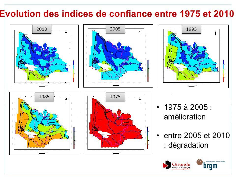 Evolution des indices de confiance entre 1975 et 2010
