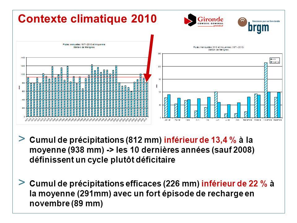 Contexte climatique 2010