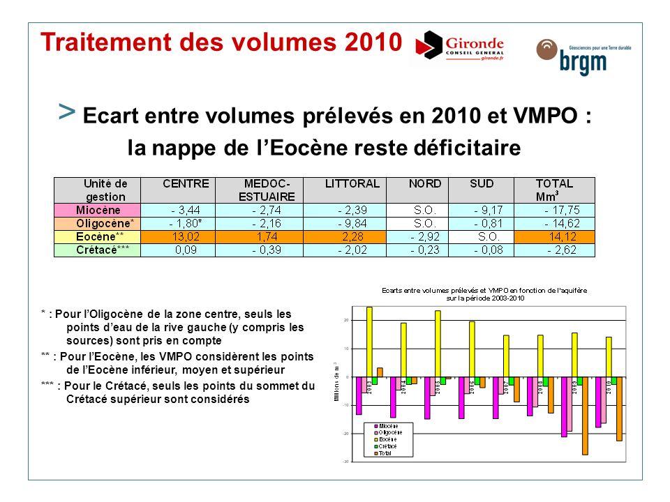 Traitement des volumes 2010