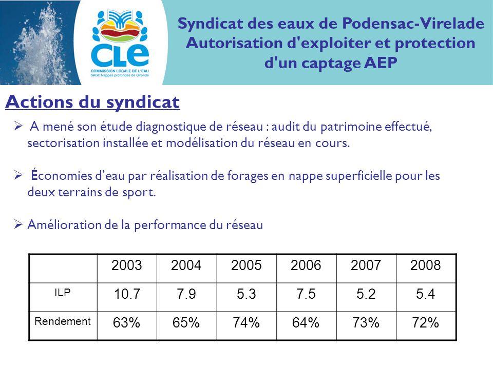 Actions du syndicat Syndicat des eaux de Podensac-Virelade