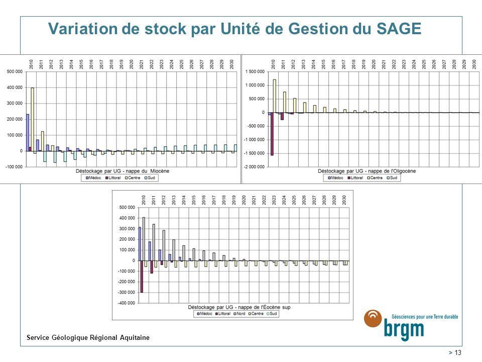 Variation de stock par Unité de Gestion du SAGE