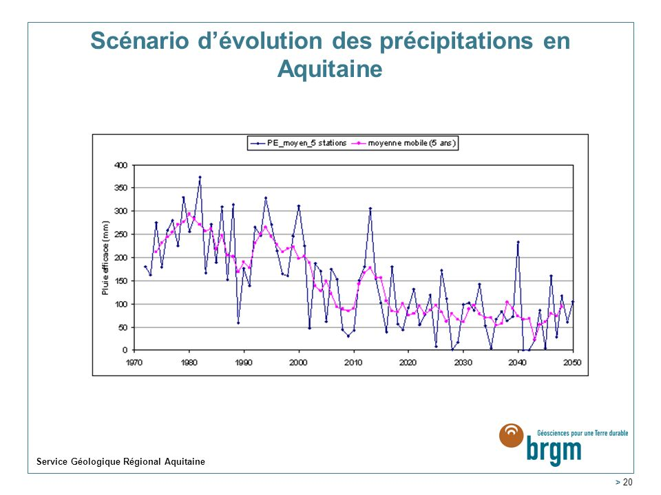 Scénario d'évolution des précipitations en Aquitaine