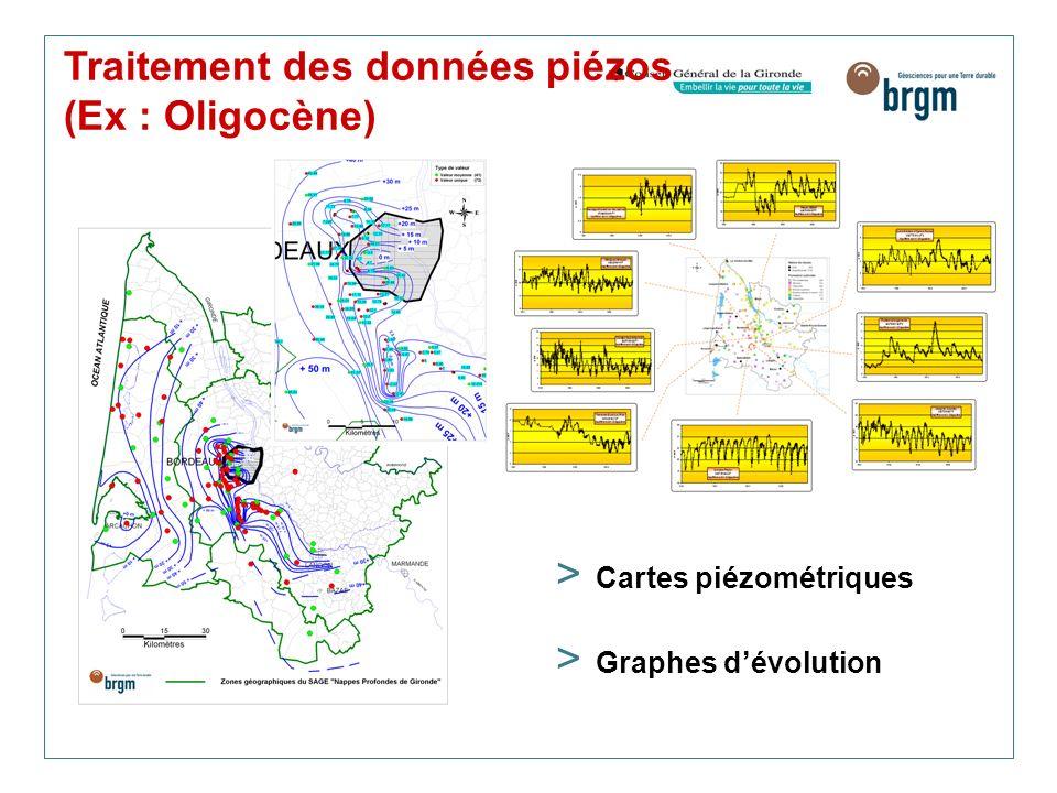 Traitement des données piézos (Ex : Oligocène)