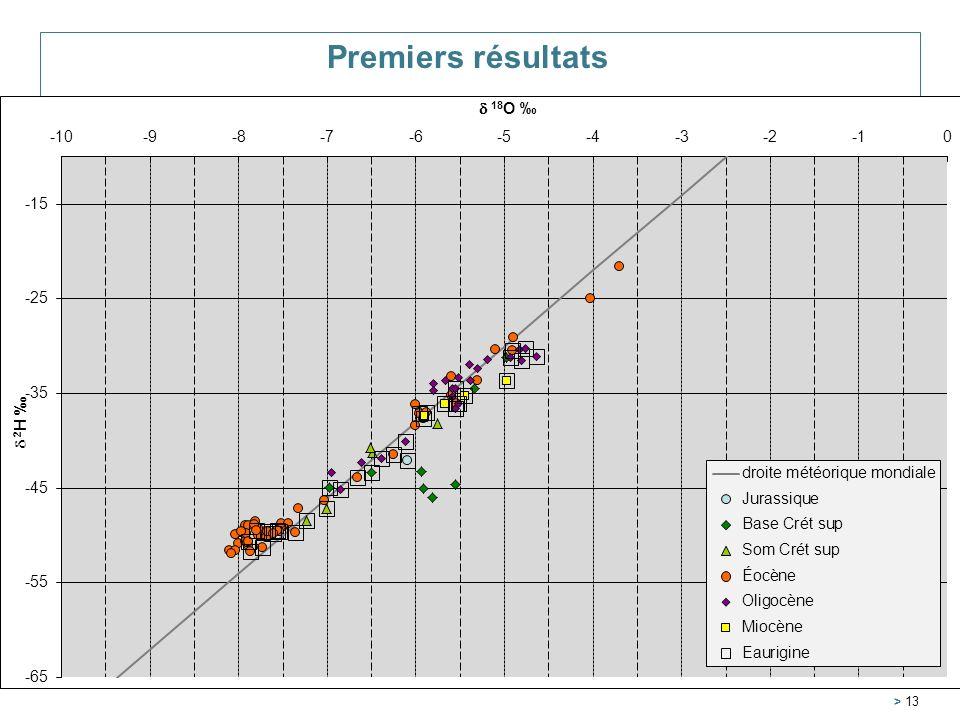 Premiers résultats Service Géologique Régional Aquitaine