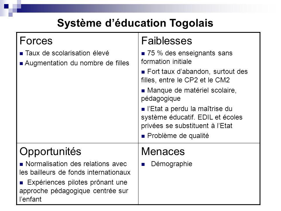Système d'éducation Togolais Forces Faiblesses