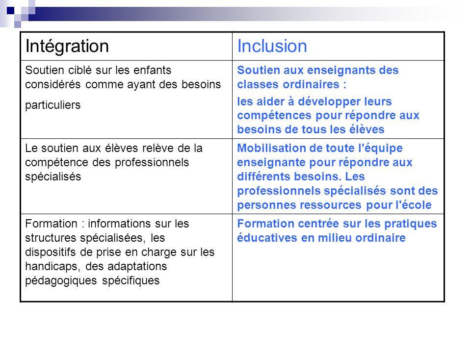 Intégration Inclusion