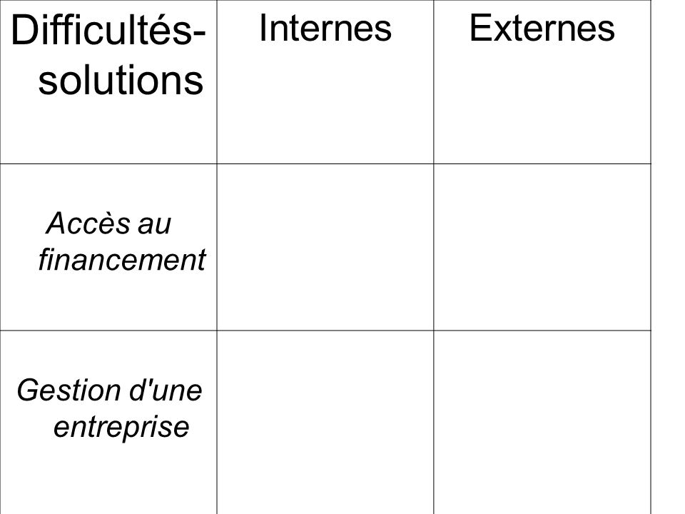 Difficultés- solutions
