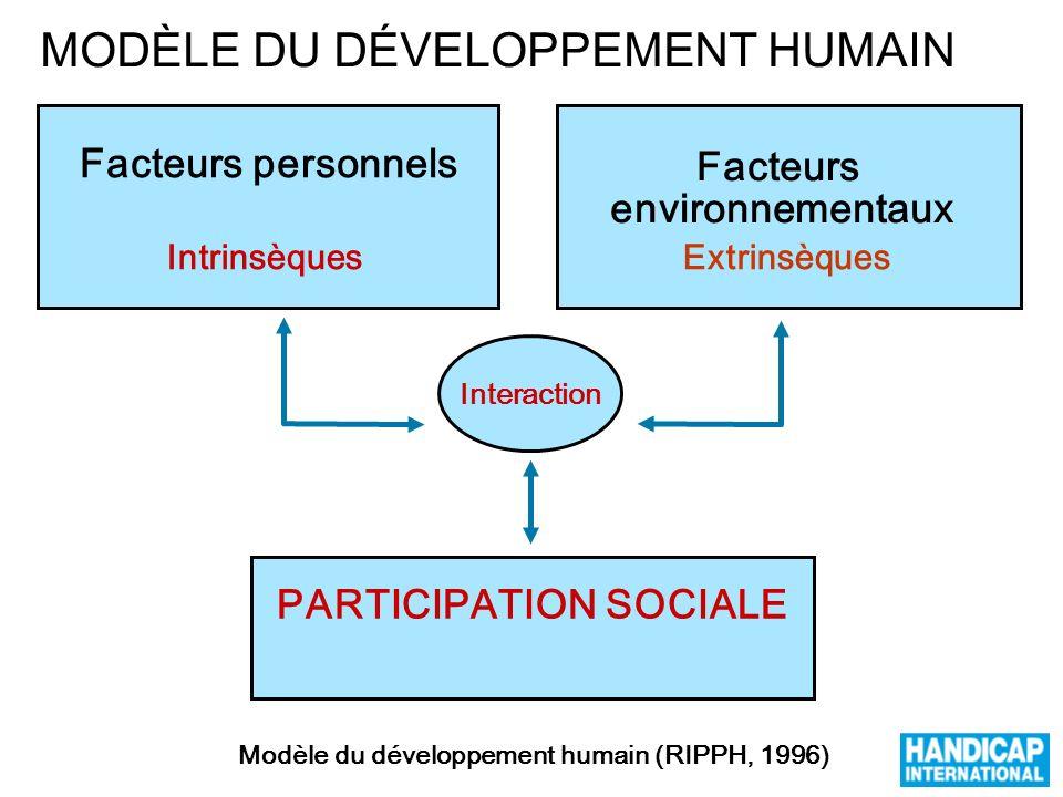 PARTICIPATION SOCIALE Modèle du développement humain (RIPPH, 1996)