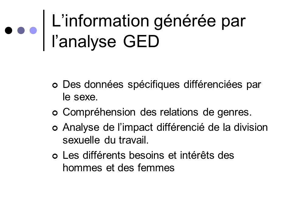 L'information générée par l'analyse GED