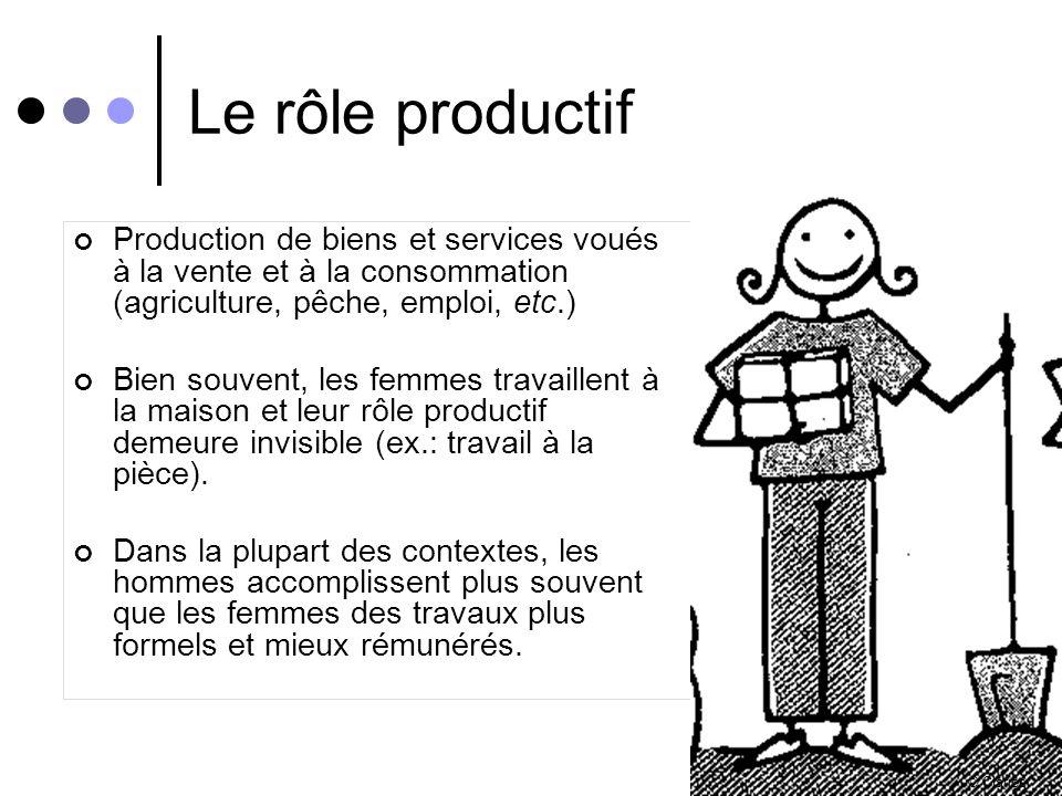 Le rôle productif Production de biens et services voués à la vente et à la consommation (agriculture, pêche, emploi, etc.)