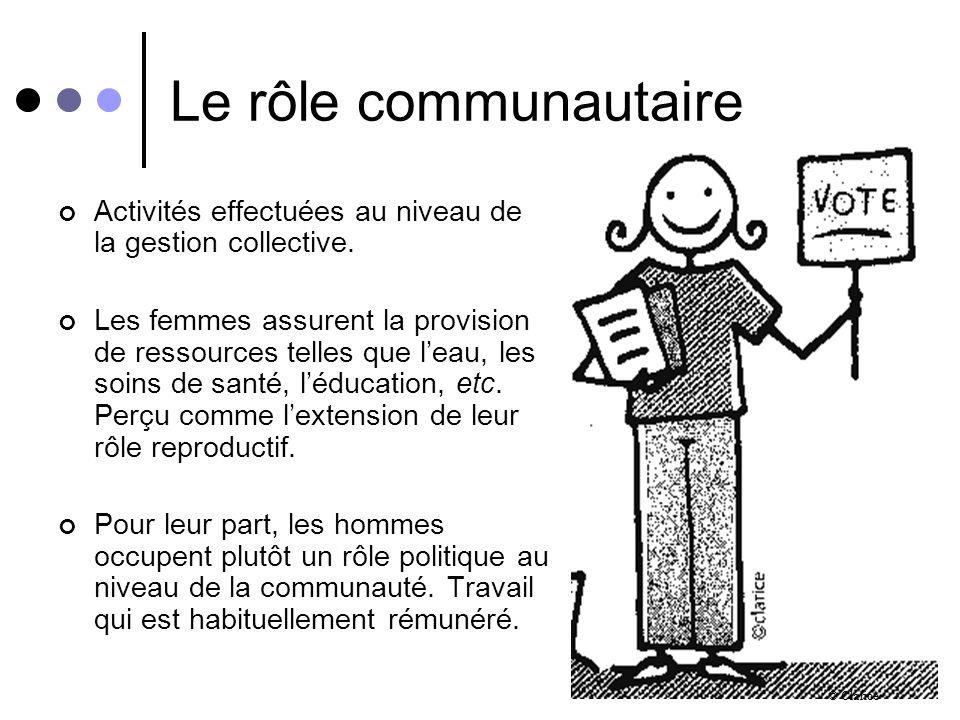 Le rôle communautaire Activités effectuées au niveau de la gestion collective.