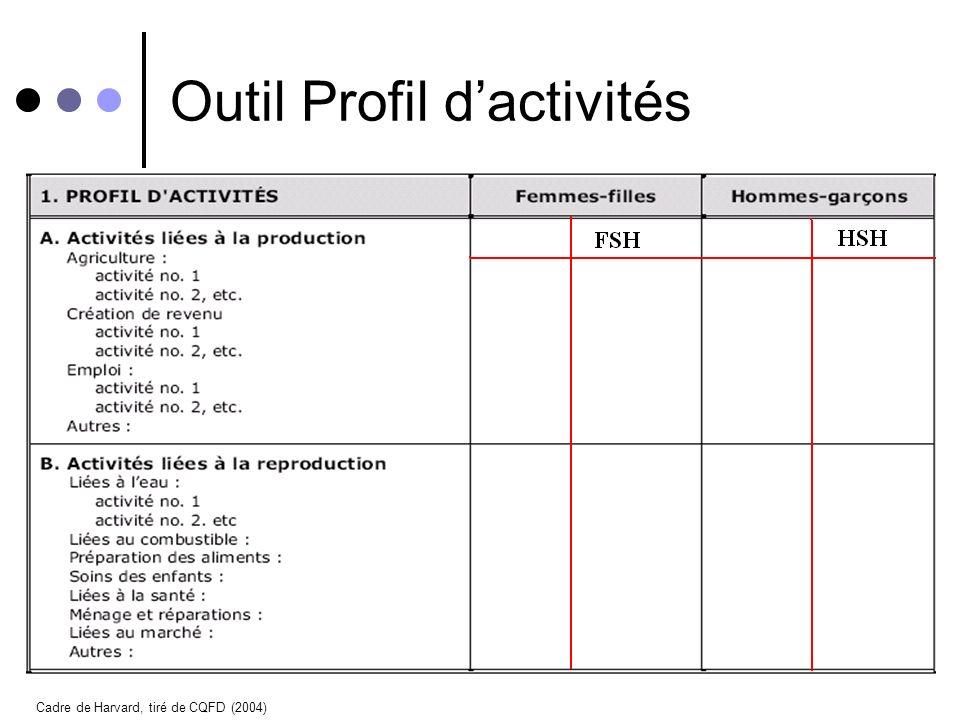 Outil Profil d'activités