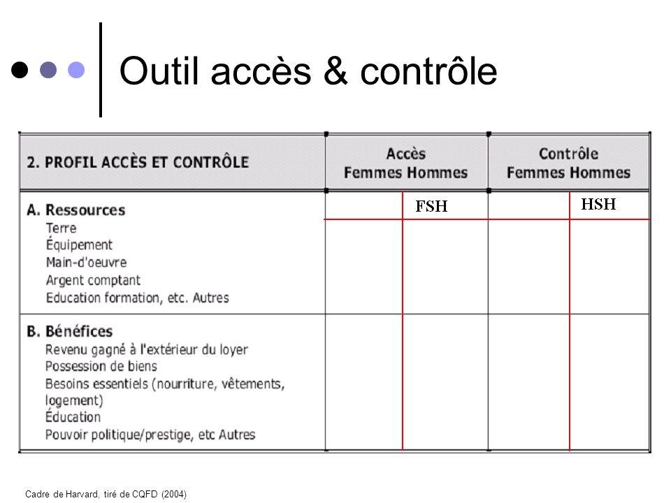 Outil accès & contrôle Cadre de Harvard, tiré de CQFD (2004)