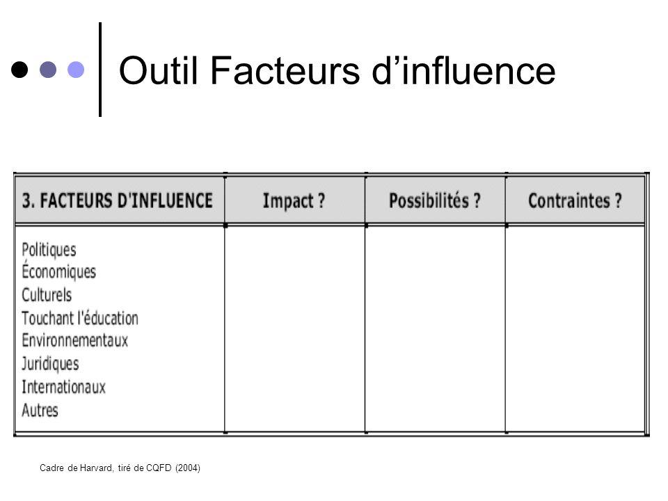Outil Facteurs d'influence