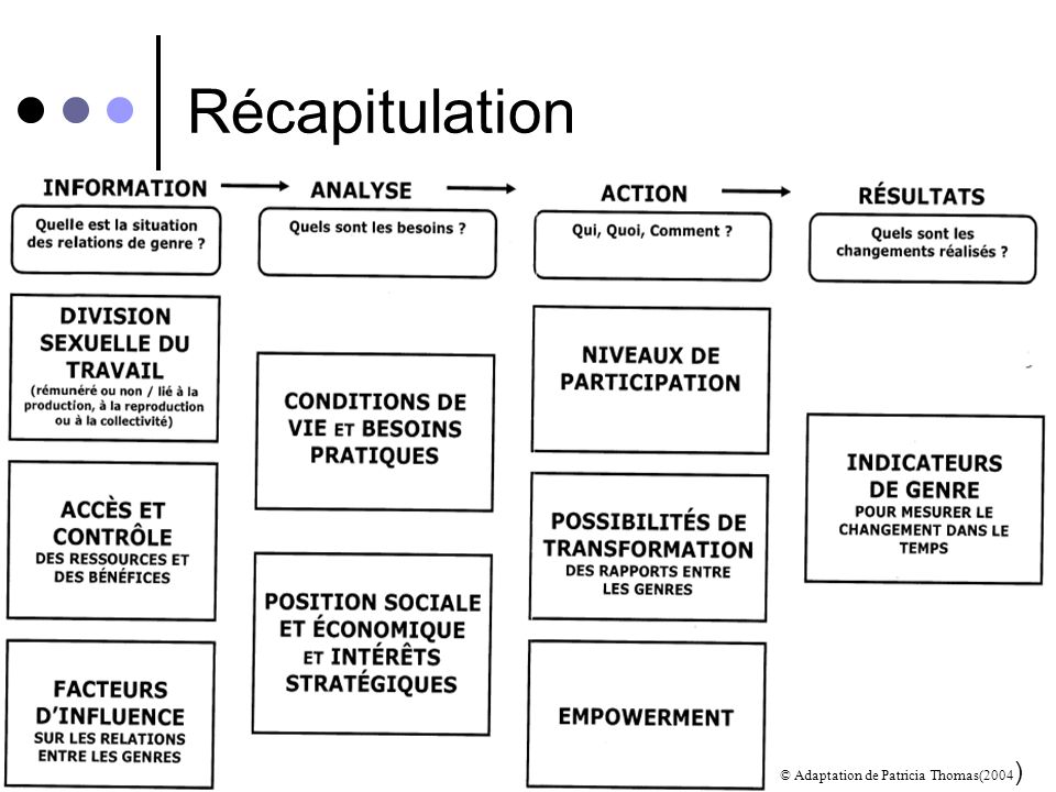 Récapitulation © Adaptation de Patricia Thomas(2004)