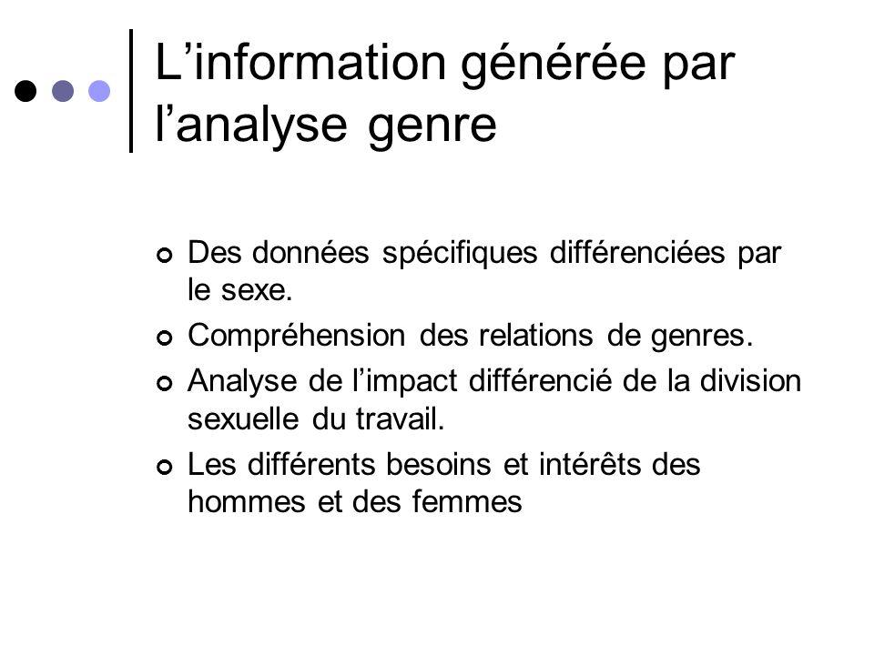 L'information générée par l'analyse genre