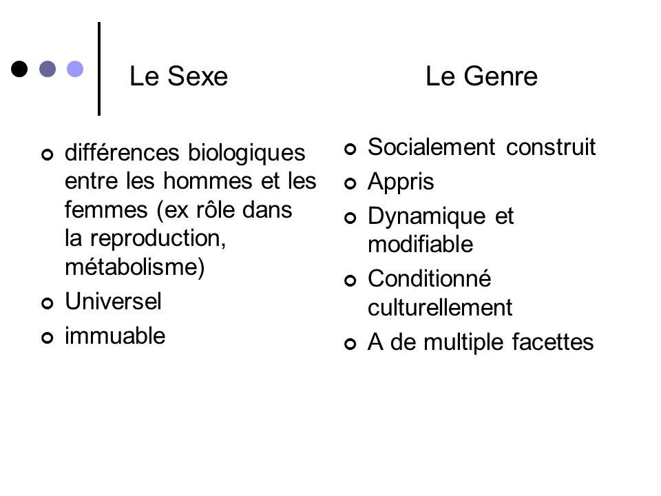 Le Sexe Le Genre Socialement construit