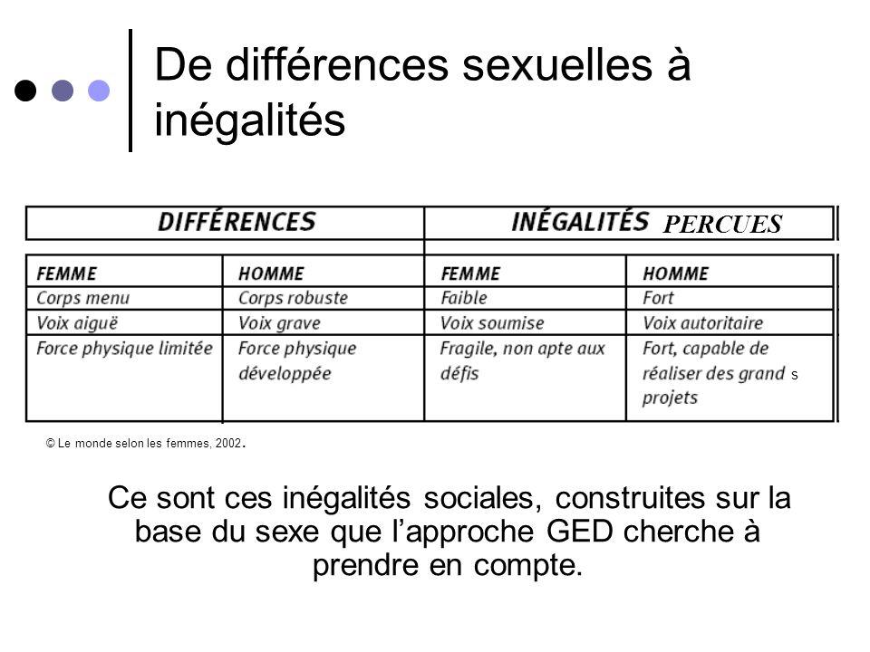 De différences sexuelles à inégalités