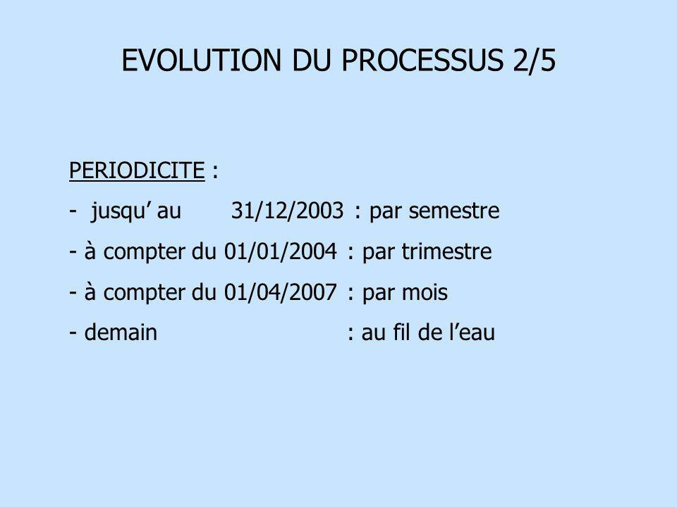 EVOLUTION DU PROCESSUS 2/5