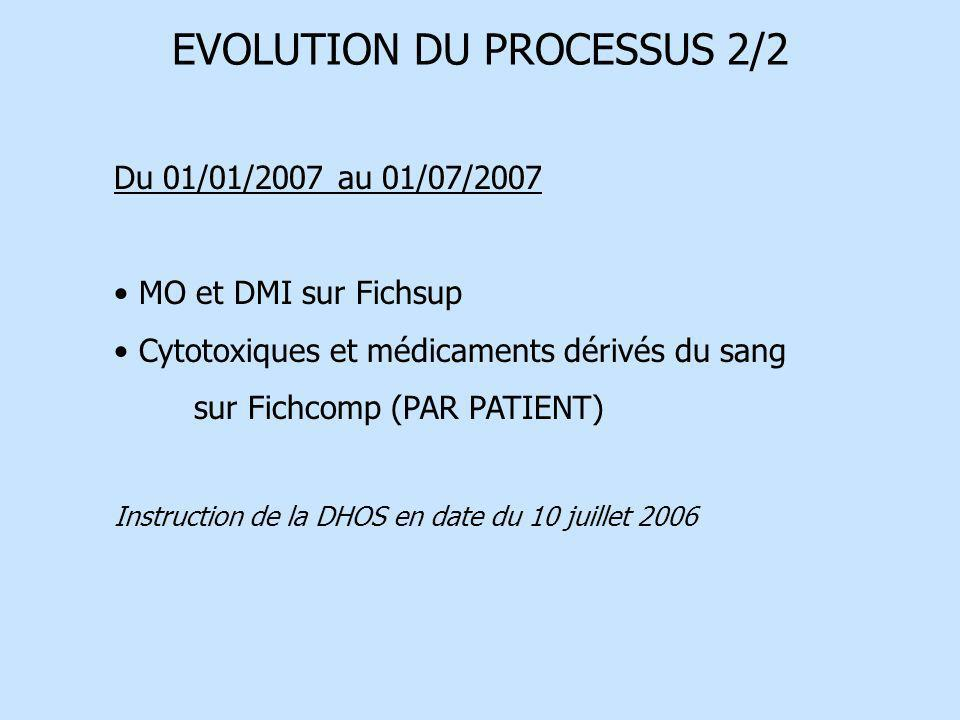 EVOLUTION DU PROCESSUS 2/2