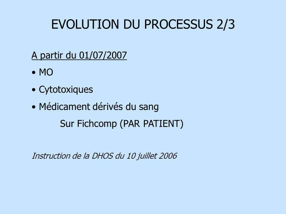 EVOLUTION DU PROCESSUS 2/3