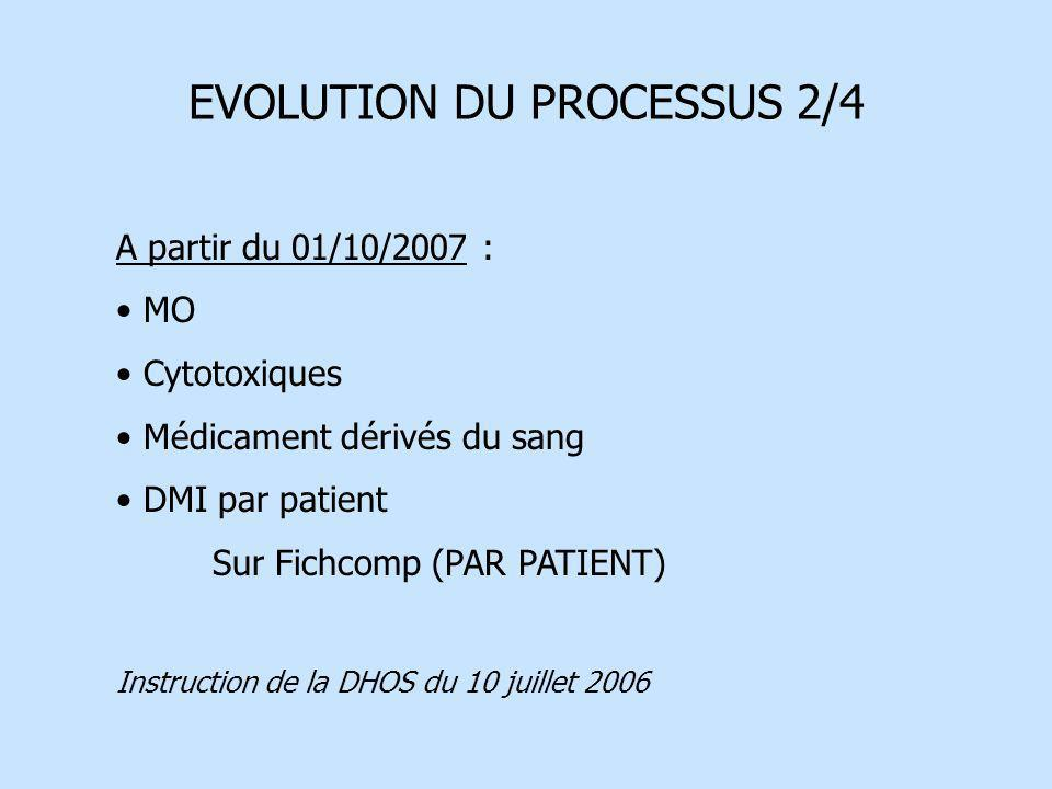 EVOLUTION DU PROCESSUS 2/4