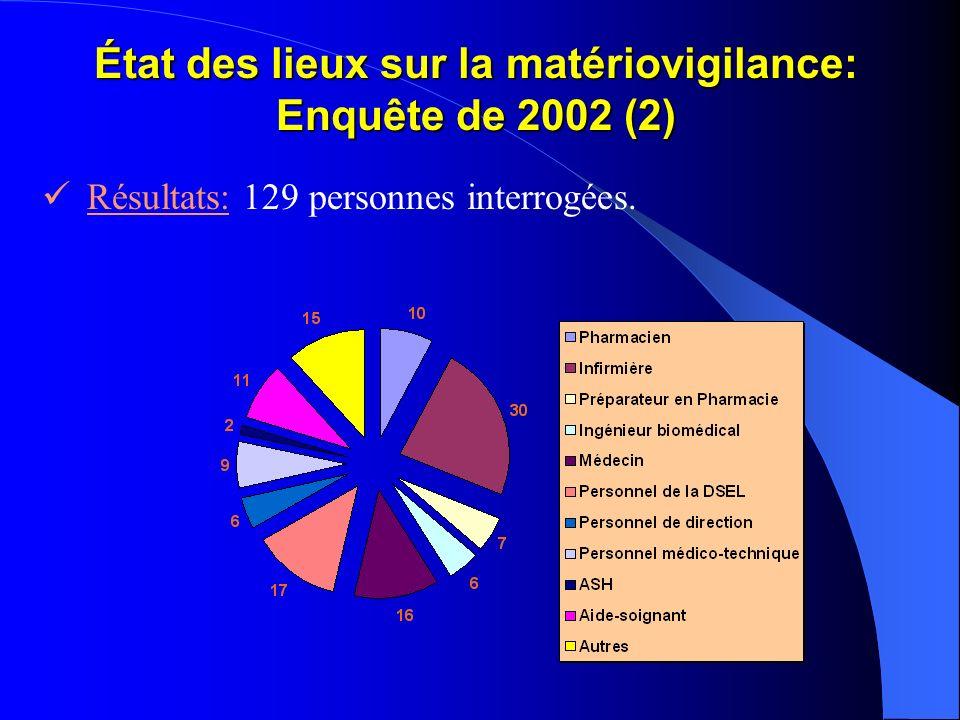 État des lieux sur la matériovigilance: Enquête de 2002 (2)
