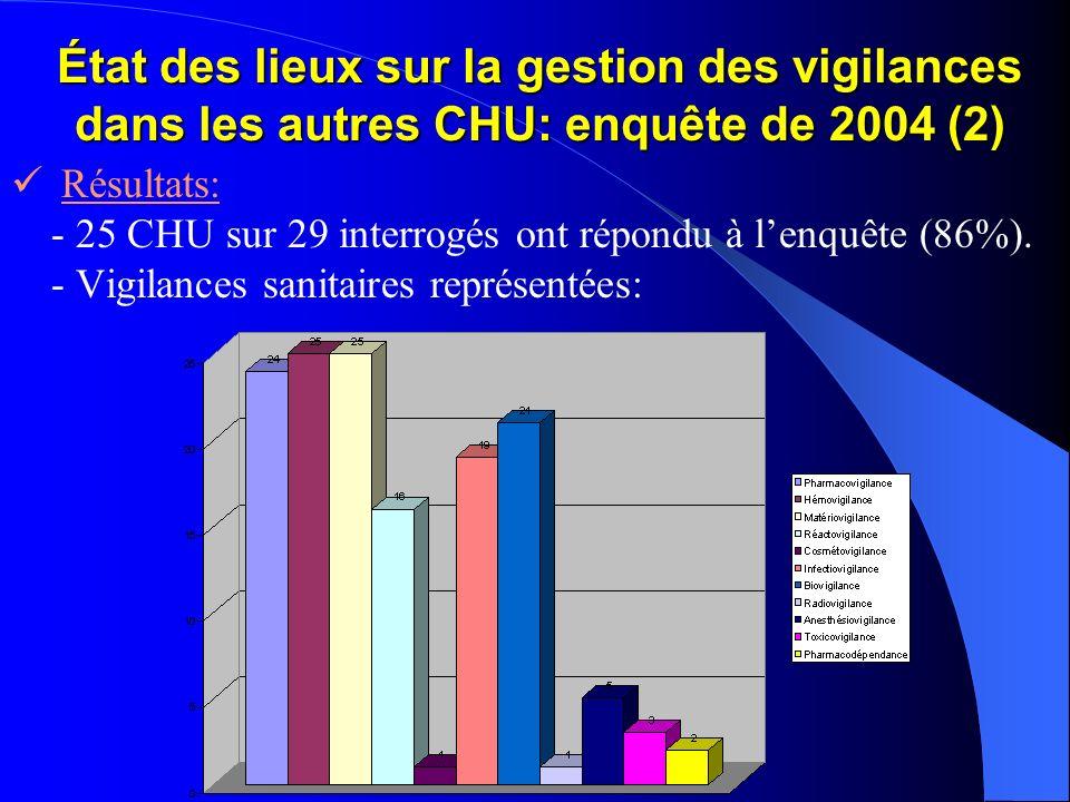État des lieux sur la gestion des vigilances dans les autres CHU: enquête de 2004 (2)