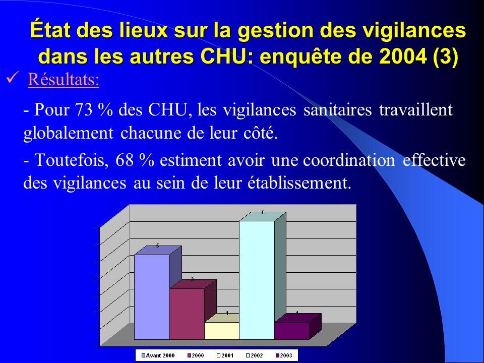 État des lieux sur la gestion des vigilances dans les autres CHU: enquête de 2004 (3)