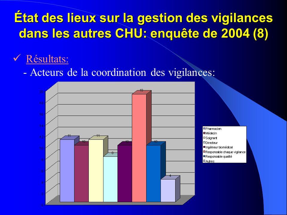 État des lieux sur la gestion des vigilances dans les autres CHU: enquête de 2004 (8)