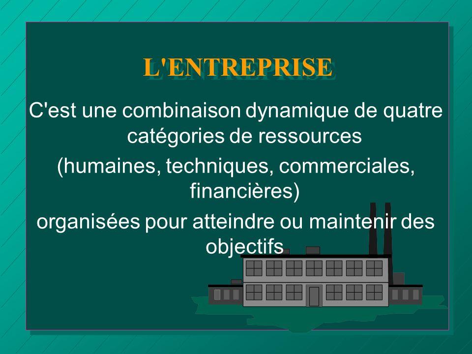 L ENTREPRISE C est une combinaison dynamique de quatre catégories de ressources. (humaines, techniques, commerciales, financières)