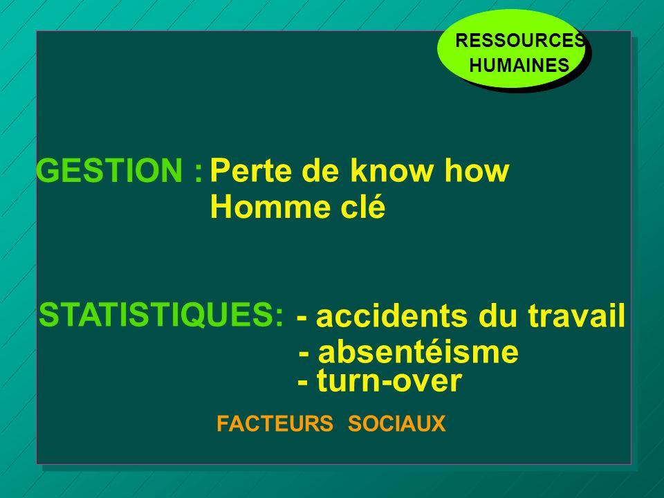 GESTION : Perte de know how Homme clé STATISTIQUES: