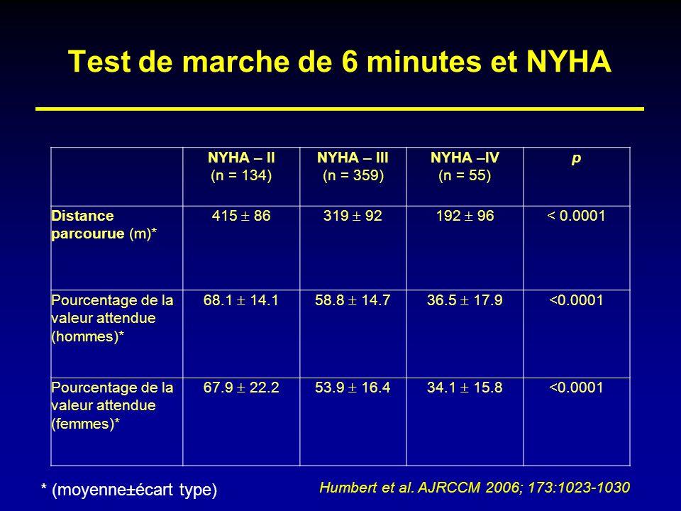 Test de marche de 6 minutes et NYHA