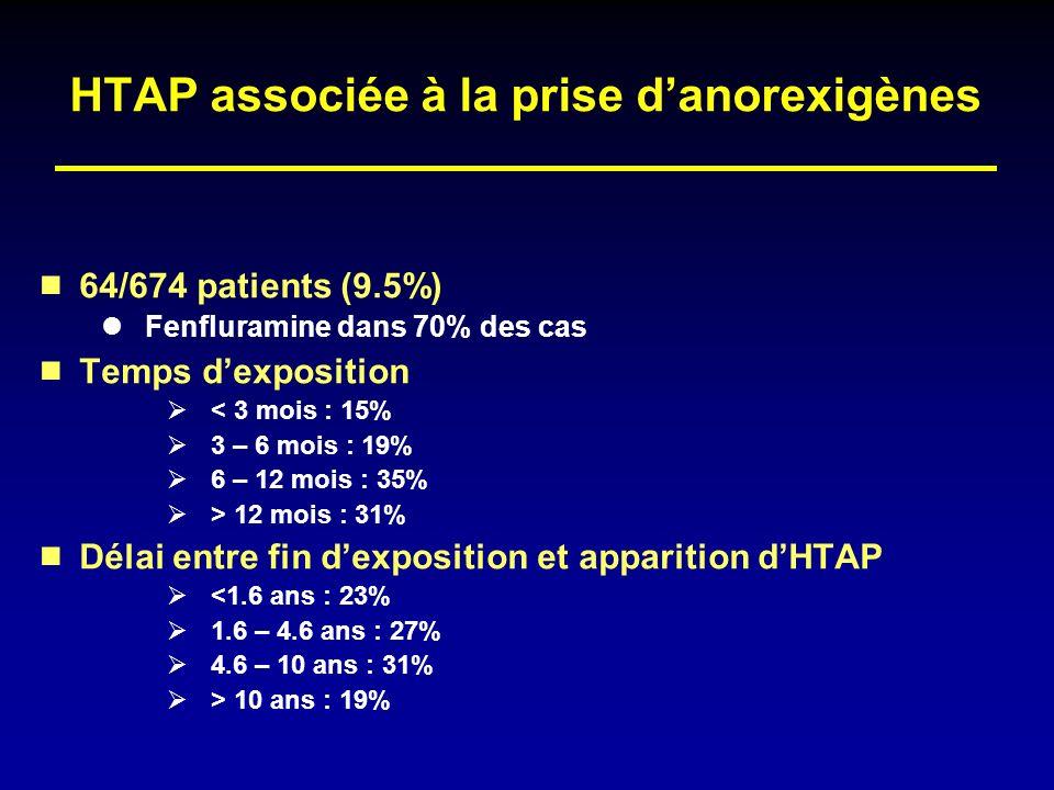 HTAP associée à la prise d'anorexigènes
