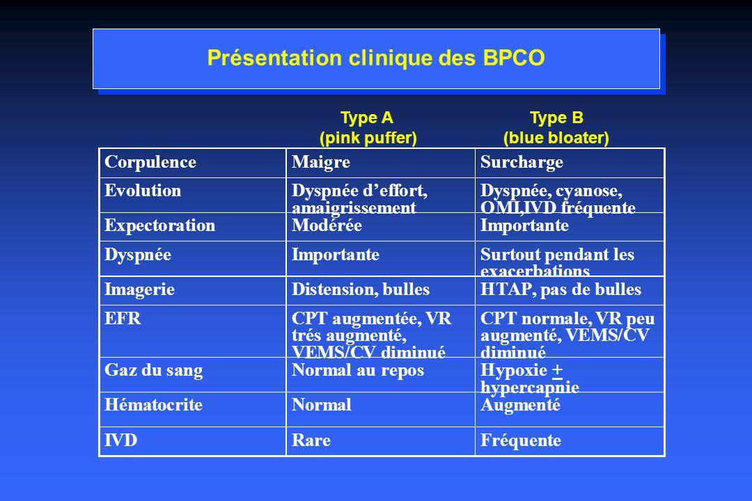 Présentation clinique des BPCO
