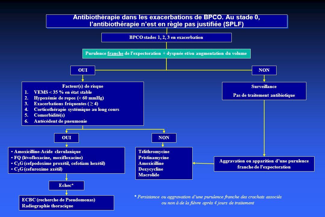 Antibiothérapie dans les exacerbations de BPCO