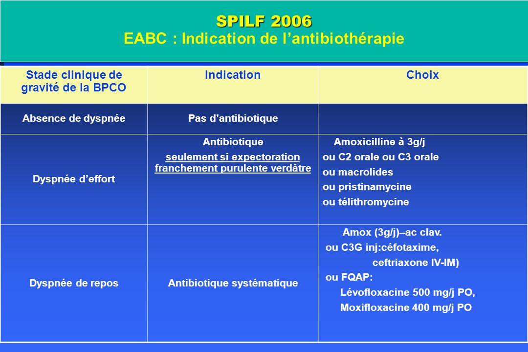 SPILF 2006 EABC : Indication de l'antibiothérapie