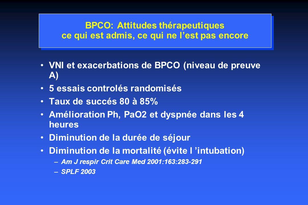 VNI et exacerbations de BPCO (niveau de preuve A)
