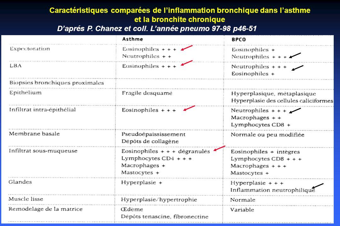 Caractéristiques comparées de l'inflammation bronchique dans l'asthme