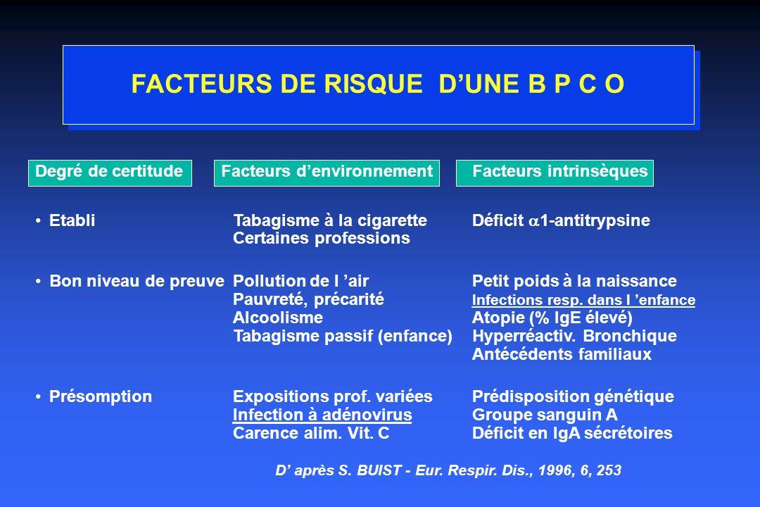 FACTEURS DE RISQUE D'UNE B P C O