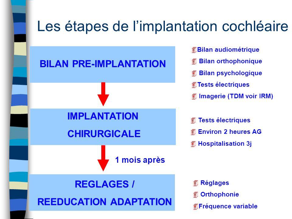 Les étapes de l'implantation cochléaire