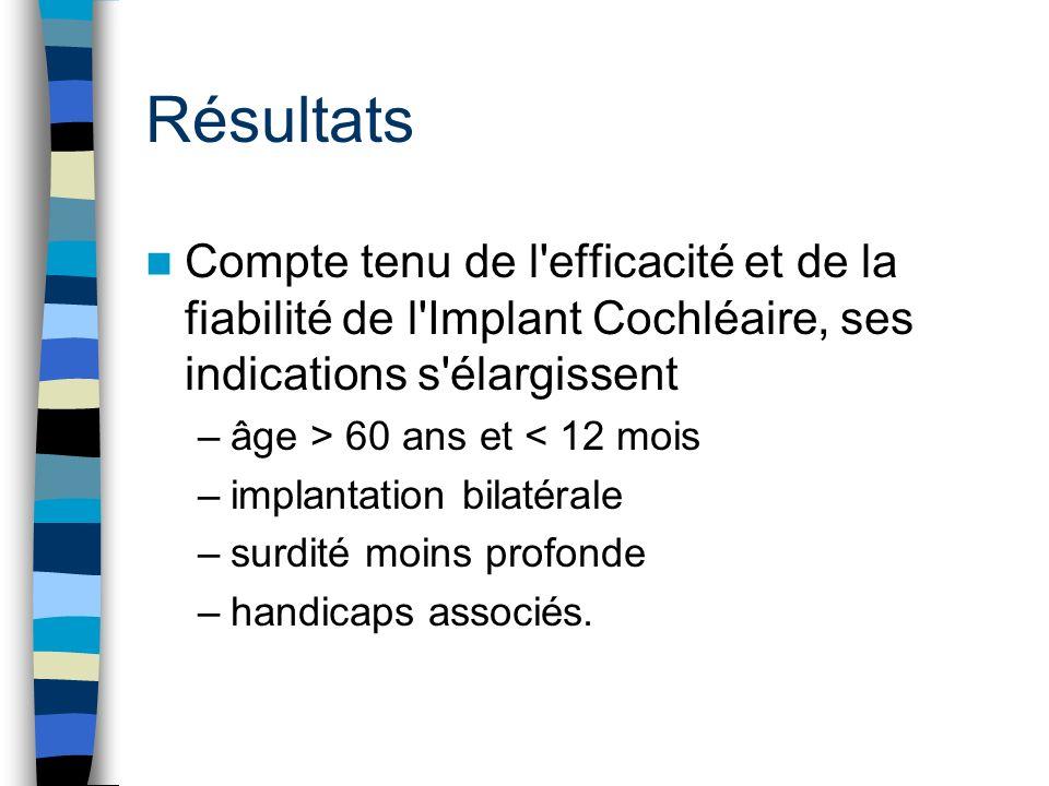 Résultats Compte tenu de l efficacité et de la fiabilité de l Implant Cochléaire, ses indications s élargissent.