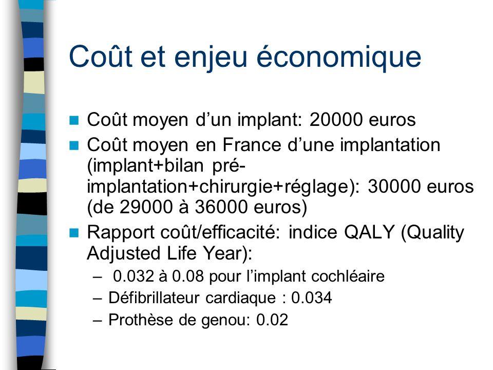 Coût et enjeu économique