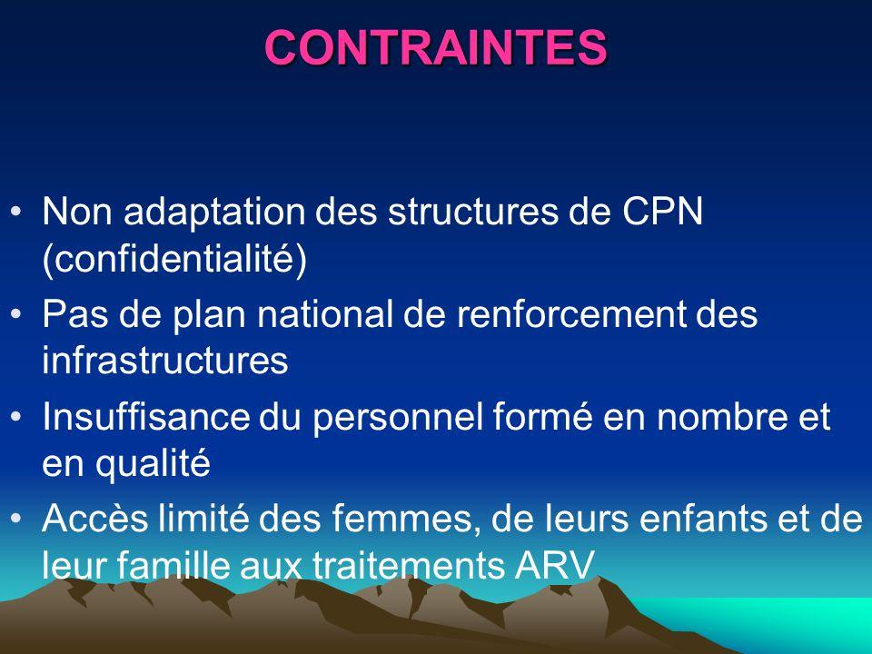 CONTRAINTES Non adaptation des structures de CPN (confidentialité)